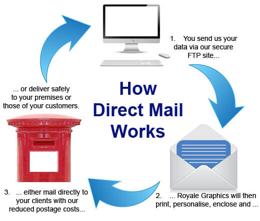 Mail and print services